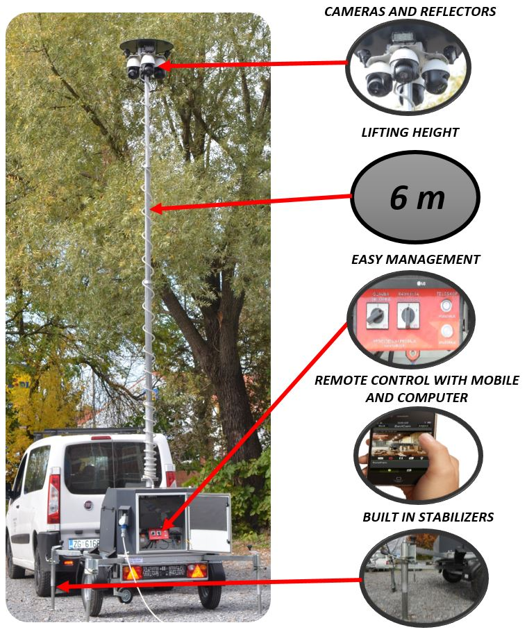 Mobile video surveillance KOBID d.o.o.